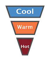 upside down triangle divided into three sections: 'cool', 'warm' and 'hot' to indicate the three types of prospects
